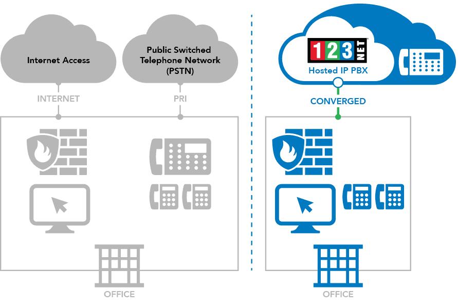 123Net Hosted IP PBX