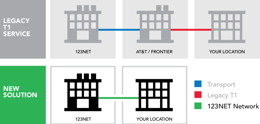 Legacy T1 Service and New 123NET Solution