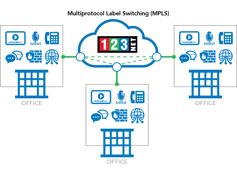 123Net Multiprotocol Label Switching - MPLS
