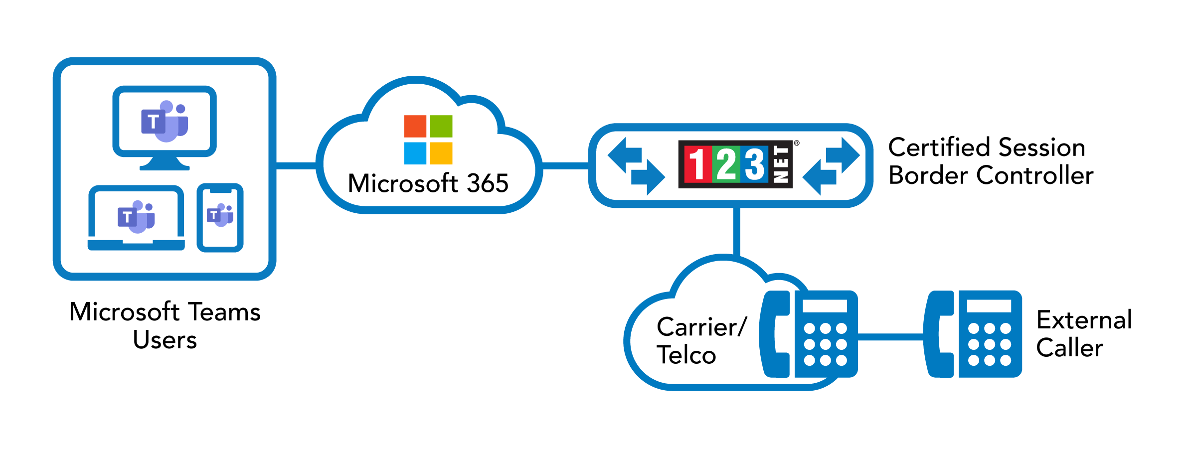 123NET Microsoft Teams Direct Routing