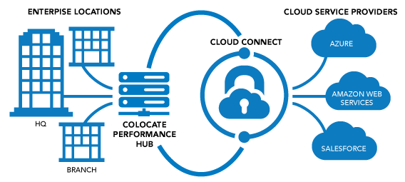 123Net Cloud Connect allows you to create private connections between your infrastructure and cloud-based applications.
